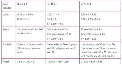 Propuesta Operaciones: cuarto y quinto grado | www.mendoza.edu.ar