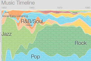 linea del tiempo google musica